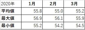 3月の平均体重
