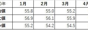 4月の平均体重