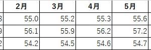 7月の平均体重