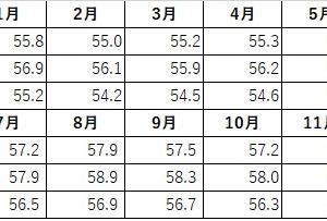 11月の平均体重