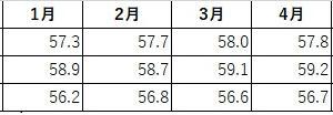 5月の平均体重