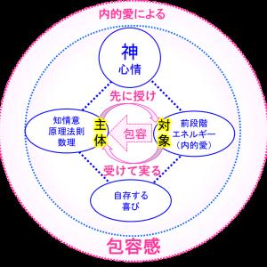 永田先生が「本然の本体論」の中で最も感動してくれた「神様の誕生」についての解説部分!