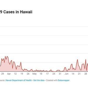 ハワイ感染者数3️⃣桁に…❕❕