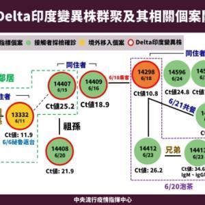 台湾のデルタ株の追跡で感染力の強さがわかる
