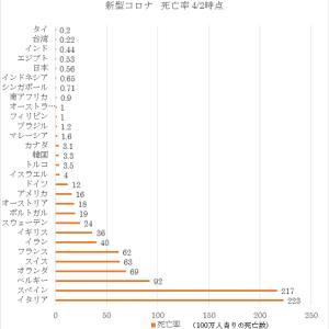 新型コロナウイルス ~ 死亡率(4月2日)