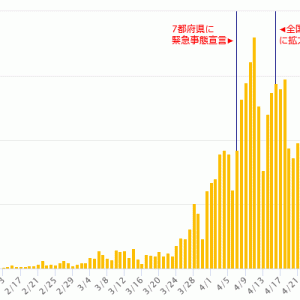 新型コロナ ~ 日本の感染者推移 今後
