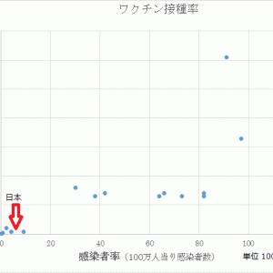 新型コロナ ~ 各国の ワクチン接種率