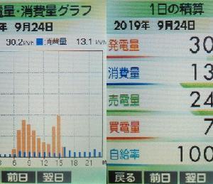 太陽光発電実績2019年(9月24日分)