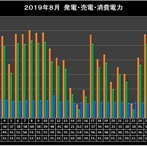 2019年8月太陽光発電実績集計