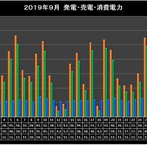 2019年9月太陽光発電実績集計