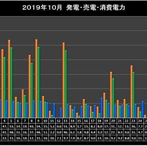 2019年10月太陽光発電実績集計