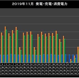 2019年11月太陽光発電実績集計