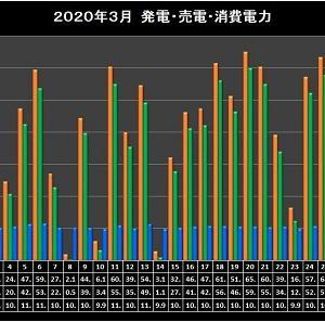 2020日年3月太陽光発電実績集計