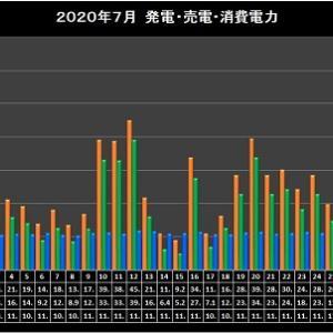 2020日年7月太陽光発電実績集計