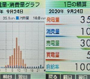 太陽光発電実績2020年(9月24日分)