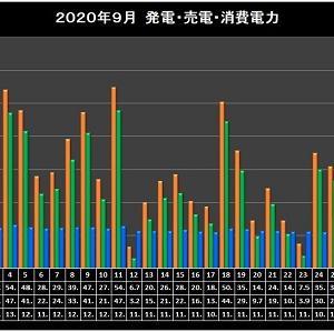 2020日年9月太陽光発電実績集計