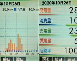 太陽光発電実績2020年(10月26日分)