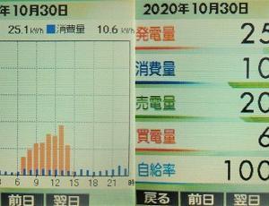 太陽光発電実績2020年(10月30日分)