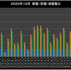 2020日年12月太陽光発電実績集計