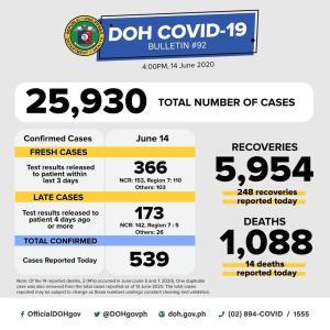 フィリピンセブ島感染はセブ市→セブ州ボホール島ミンダナオへも拡大6/15感染者数