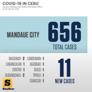 セブ島コロナ感染マンダウエ市数値は下がっているが中心地は変わらずの感染増大とは