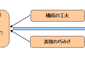 小説の読解(1)