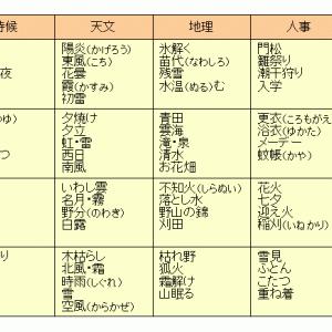 俳句の鑑賞(1)