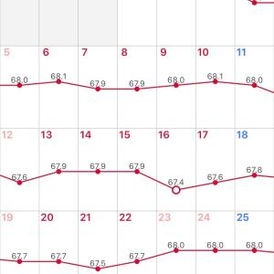 7月体重記録