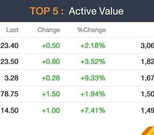 【今日(5/25)のタイ株】今日は保有株の大半が上昇。