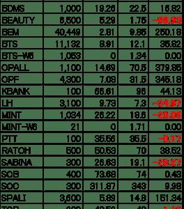 【タイ株】現在の保有株&損益(2020.5.31)