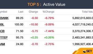 【今日のタイ株】銀行株が大きく下げた。