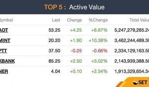 【タイ株】7月のアジア株、海外勢は2カ月連続の買い越しだけど