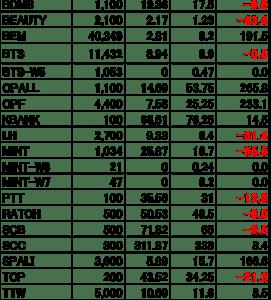 【タイ株】現在の保有株&株数(2020.10.31)
