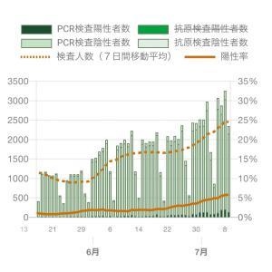 感染者数、東京都で連日の200人超え