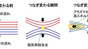 宇宙物理学  電磁気学 (2) プラズマガスと磁場