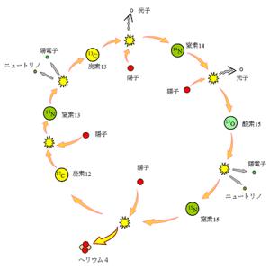 宇宙物理学  太陽の核融合反応