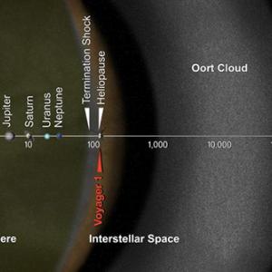 宇宙物理学  太陽系の主な構成員