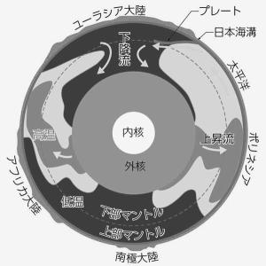 宇宙物理学  地磁気の逆転