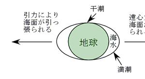 宇宙物理学  月