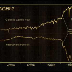 宇宙物理学  探査機ボイジャーと太陽系の果て