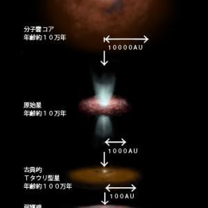宇宙物理学  星の誕生と種族