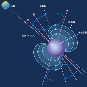 宇宙物理学  星の晩年と最後 (2-2) 中性子星