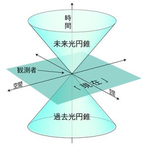 宇宙物理学  特殊相対性理論 (2)