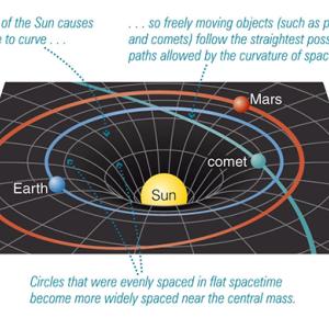 宇宙物理学  一般相対性理論 (1)