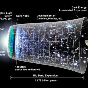 宇宙物理学  インフレーションの概要