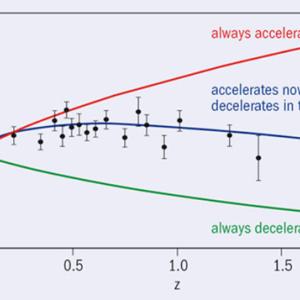 宇宙物理学  宇宙の加速膨張の発見