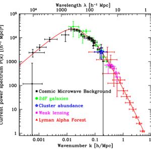 宇宙物理学  ダークマターの性質とその正体(候補)
