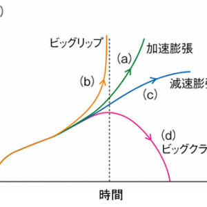 宇宙物理学  宇宙の膨張、今までとこれから