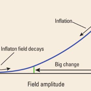 宇宙物理学  インフレーション・モデル