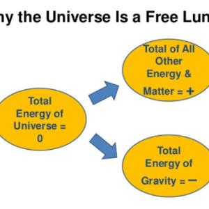 宇宙物理学  そのエネルギーはどこからやってきたのか?